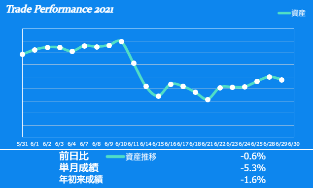 f:id:ayazofu-kabu:20210629210456p:plain