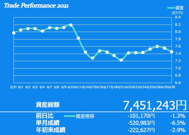 f:id:ayazofu-kabu:20210630214213p:plain
