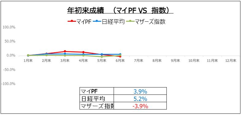 f:id:ayazofu-kabu:20210630214222p:plain