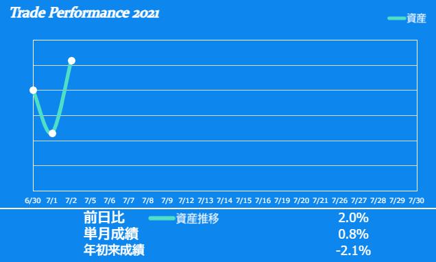 f:id:ayazofu-kabu:20210702222514p:plain