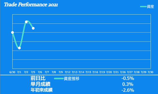 f:id:ayazofu-kabu:20210705224302p:plain