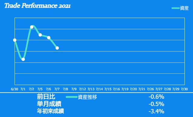 f:id:ayazofu-kabu:20210707214139p:plain