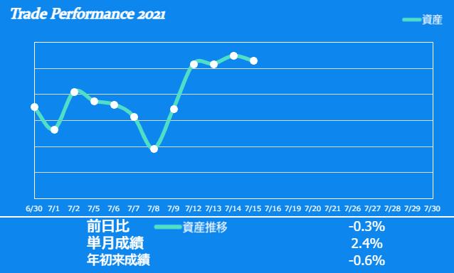 f:id:ayazofu-kabu:20210715221027p:plain