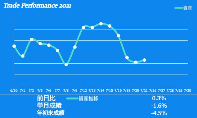 f:id:ayazofu-kabu:20210721211634p:plain