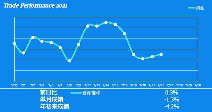 f:id:ayazofu-kabu:20210726214434p:plain