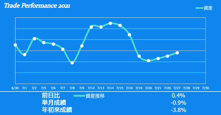 f:id:ayazofu-kabu:20210727190834p:plain