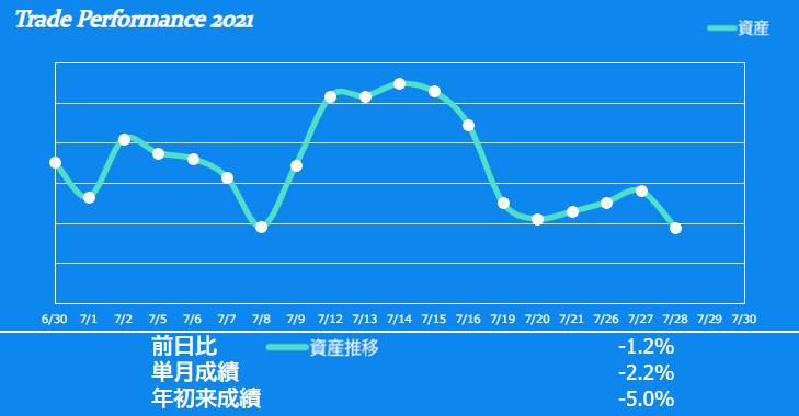 f:id:ayazofu-kabu:20210728194253p:plain