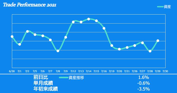 f:id:ayazofu-kabu:20210729205635p:plain