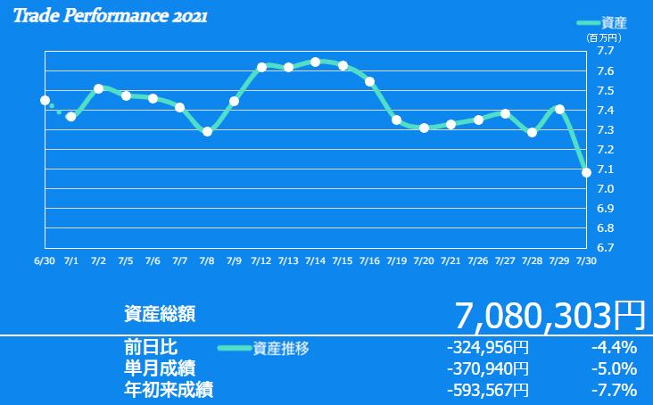 f:id:ayazofu-kabu:20210730202414p:plain