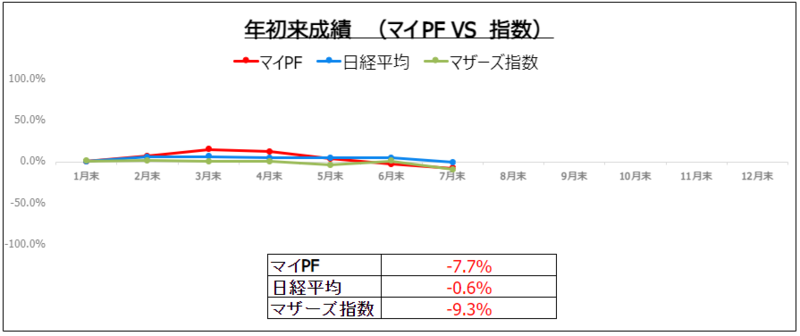 f:id:ayazofu-kabu:20210730202422p:plain