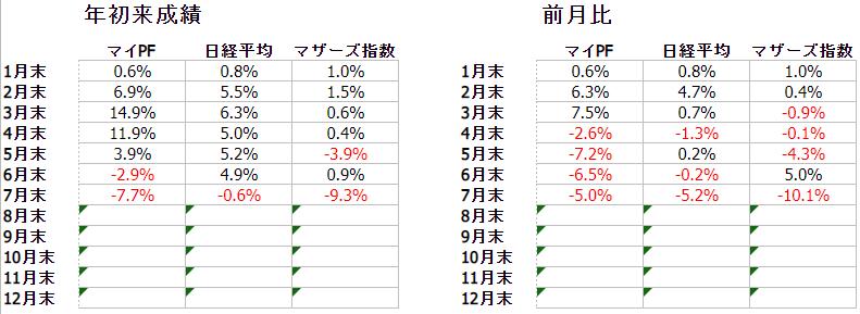 f:id:ayazofu-kabu:20210730203035p:plain