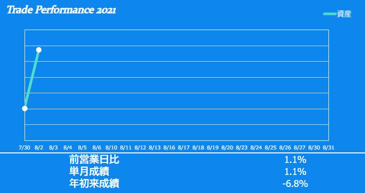 f:id:ayazofu-kabu:20210802232139p:plain