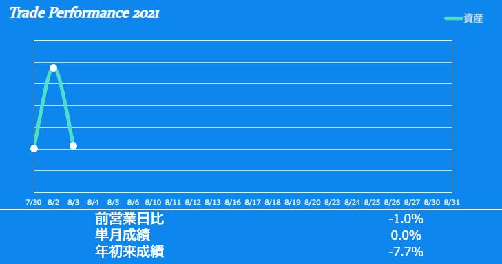 f:id:ayazofu-kabu:20210803230238p:plain