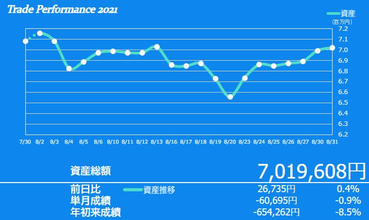 f:id:ayazofu-kabu:20210831215556p:plain