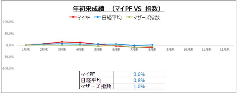 f:id:ayazofu-kabu:20210831215603p:plain