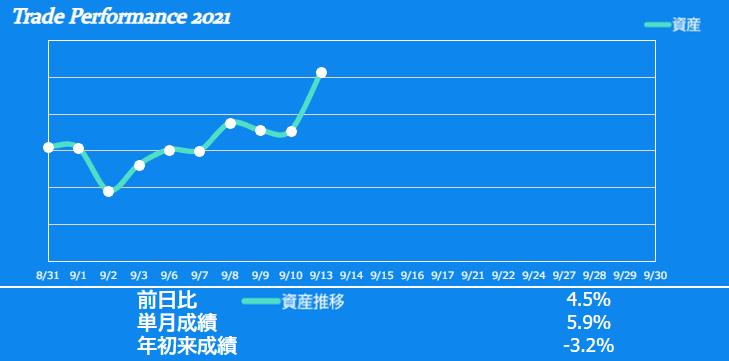 f:id:ayazofu-kabu:20210913221601p:plain