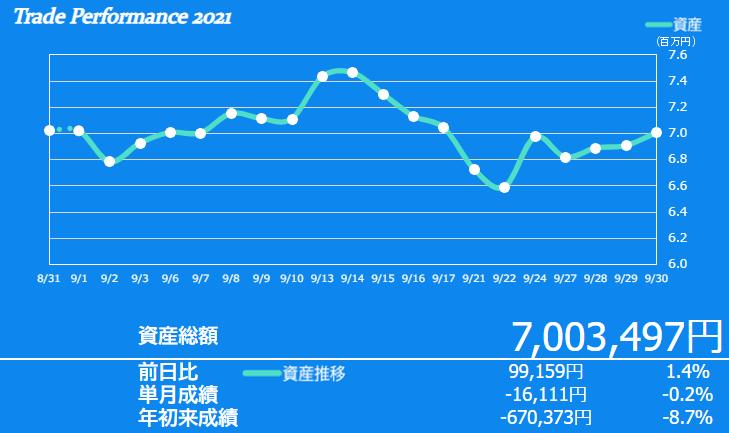 f:id:ayazofu-kabu:20210930200445p:plain