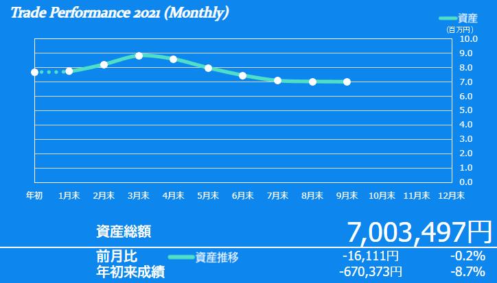f:id:ayazofu-kabu:20210930200449p:plain