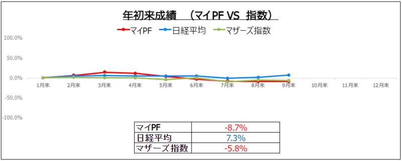 f:id:ayazofu-kabu:20210930200452p:plain