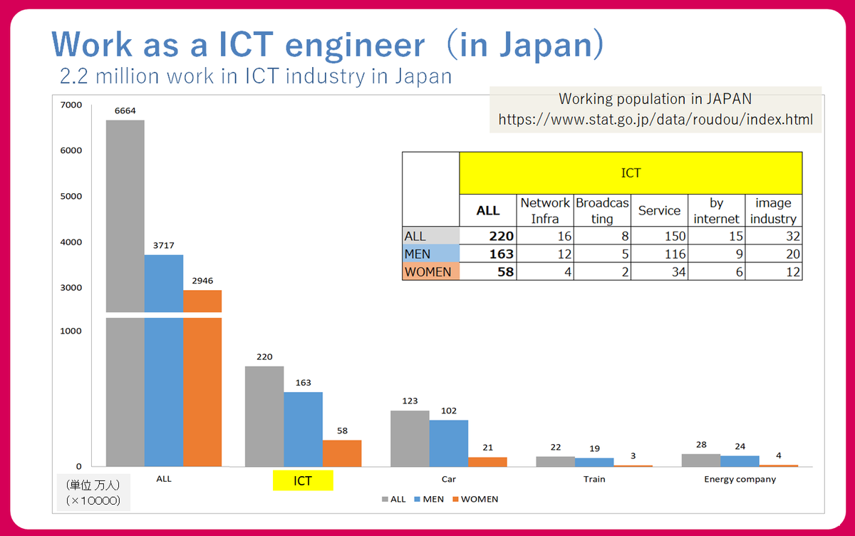 Work as a ICT engineer in Japan