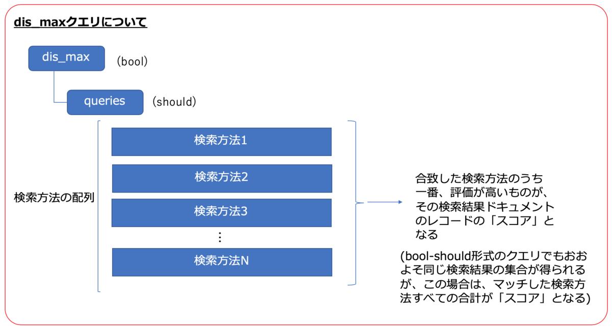 f:id:azotar:20200115022731p:plain