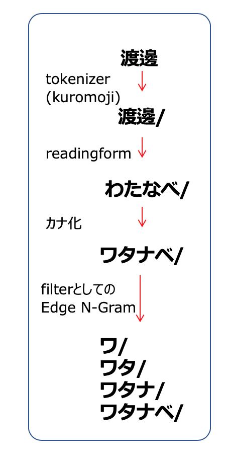 f:id:azotar:20200121235758p:plain
