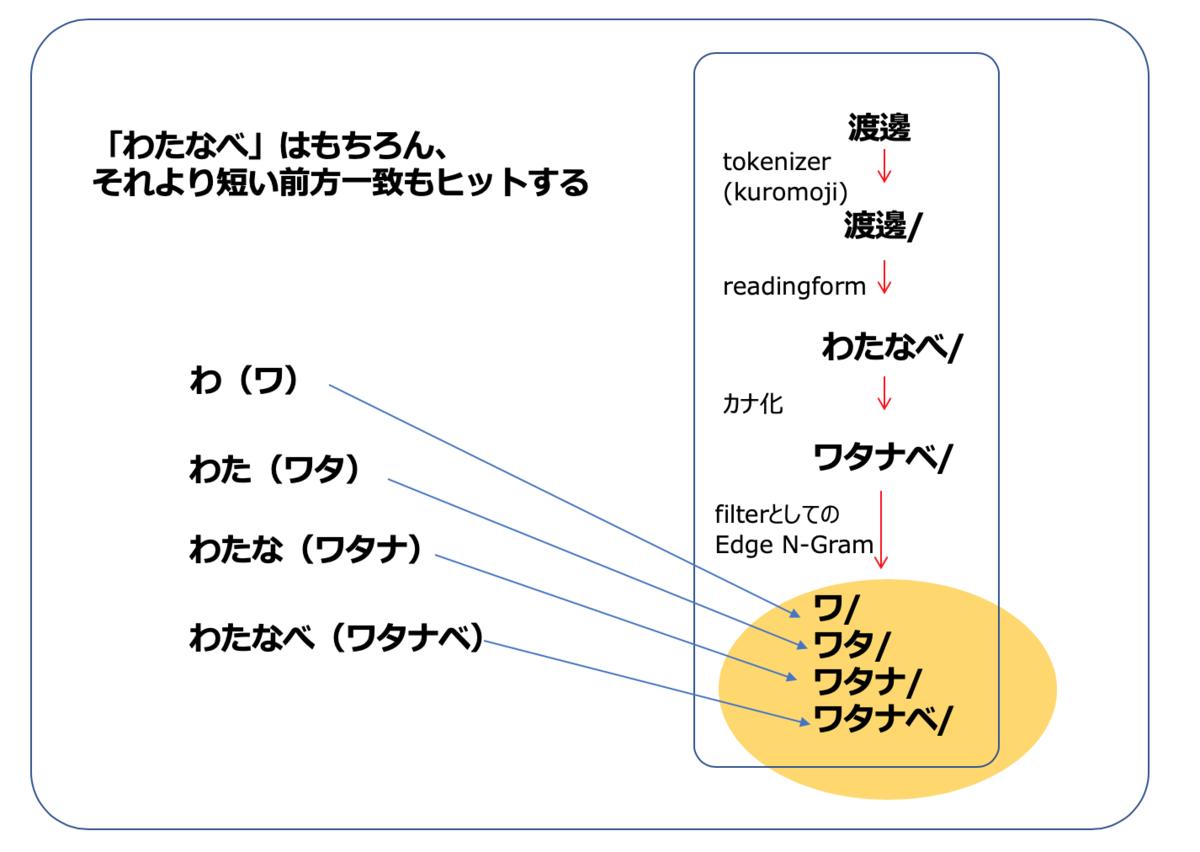 f:id:azotar:20200121235836p:plain