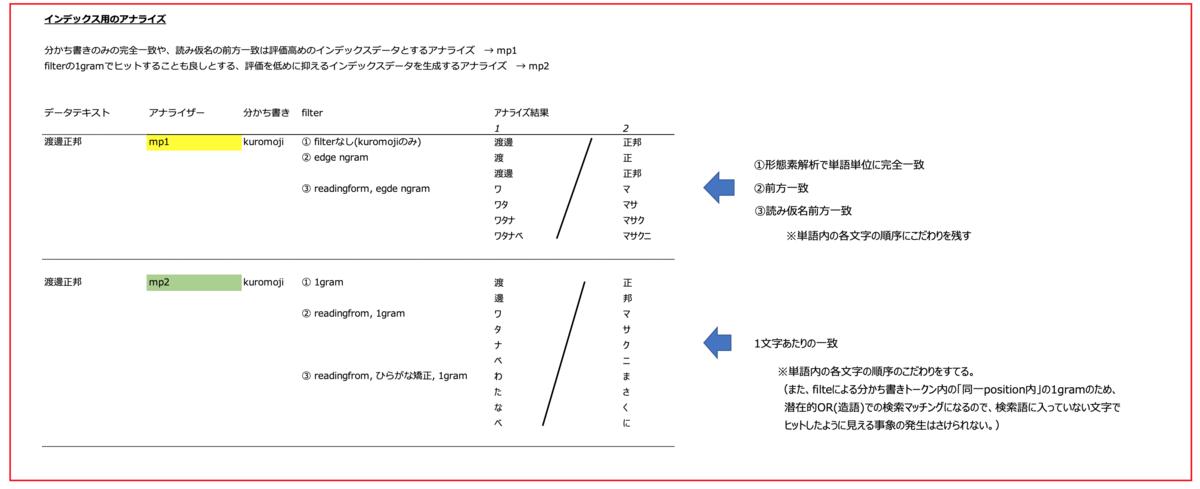 f:id:azotar:20200126145845p:plain