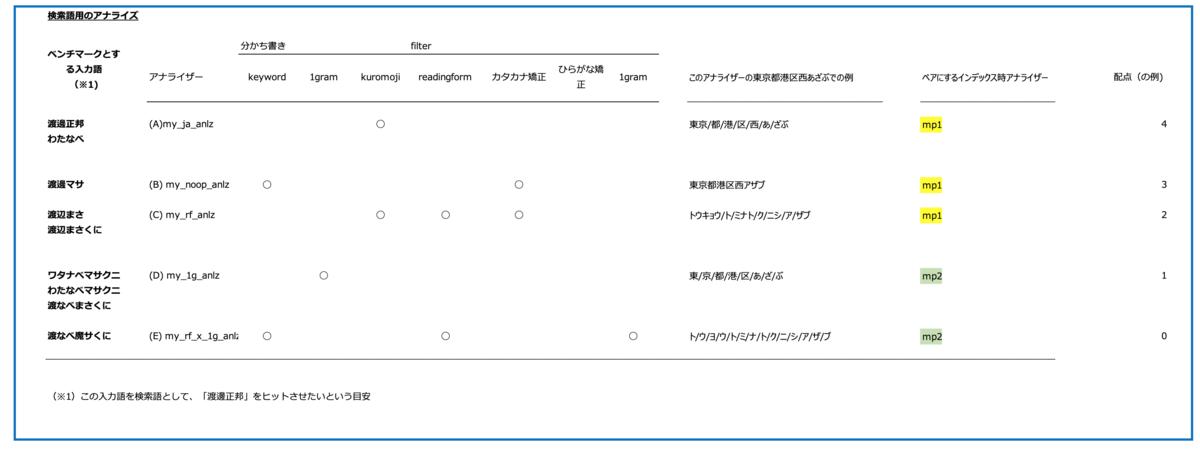 f:id:azotar:20200126145905p:plain