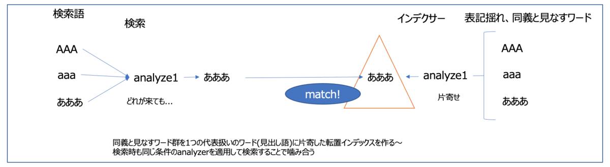 f:id:azotar:20210627225701p:plain