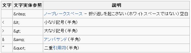 文字実体参照 - Webデザイン*受...