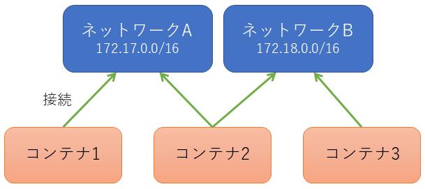 コンテナとネットワークの関係