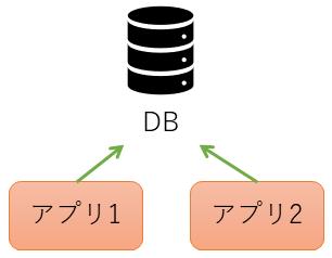 DBを参照するふたつのアプリ