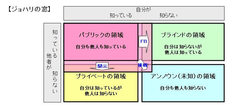 f:id:b-zone-salariedman:20151227110557p:plain