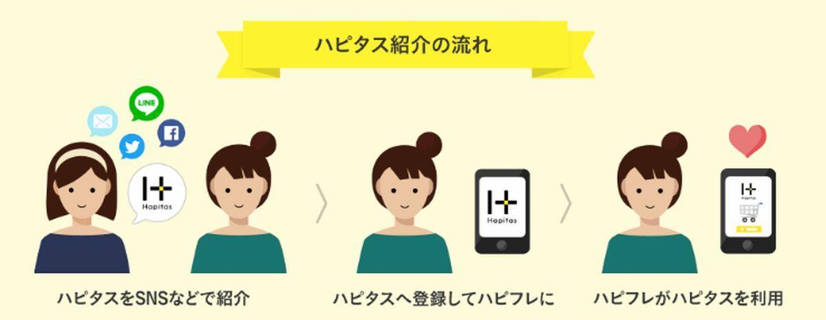 ハピタス(happi+) お友達紹介キャンペーンは家族でも可能!