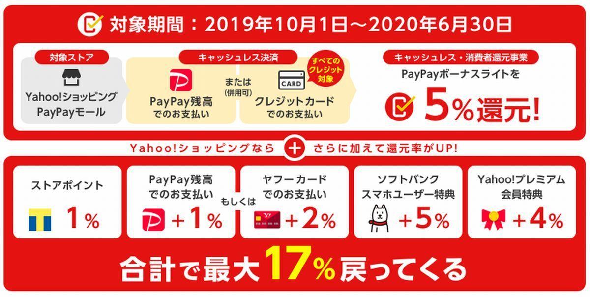PayPayモール キャンペーン