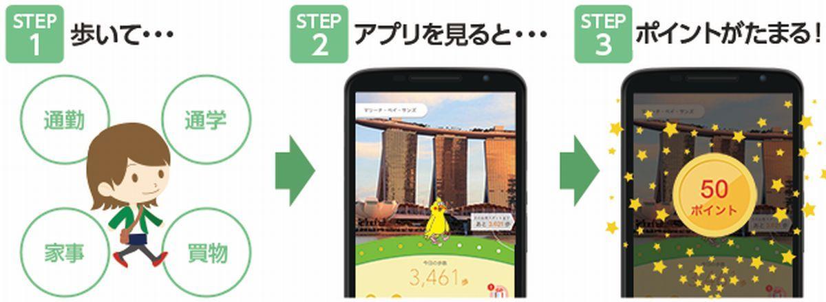 歩くだけでポイントが貯まる「歩いてお得な」アプリ