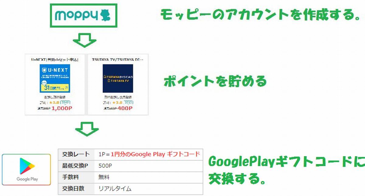 GooglePlayギフトカードを無料でゲットするための手順