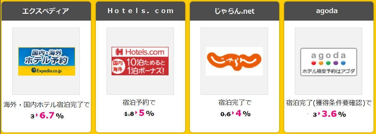 宿泊先やホテルの予約はポイントサイト「ハピタス」経由がおすすめ!