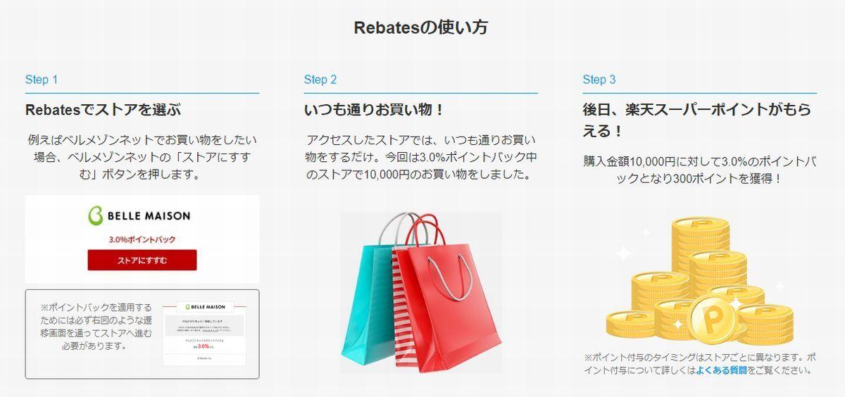 楽天リーベイツ(Rebates)の利用方法