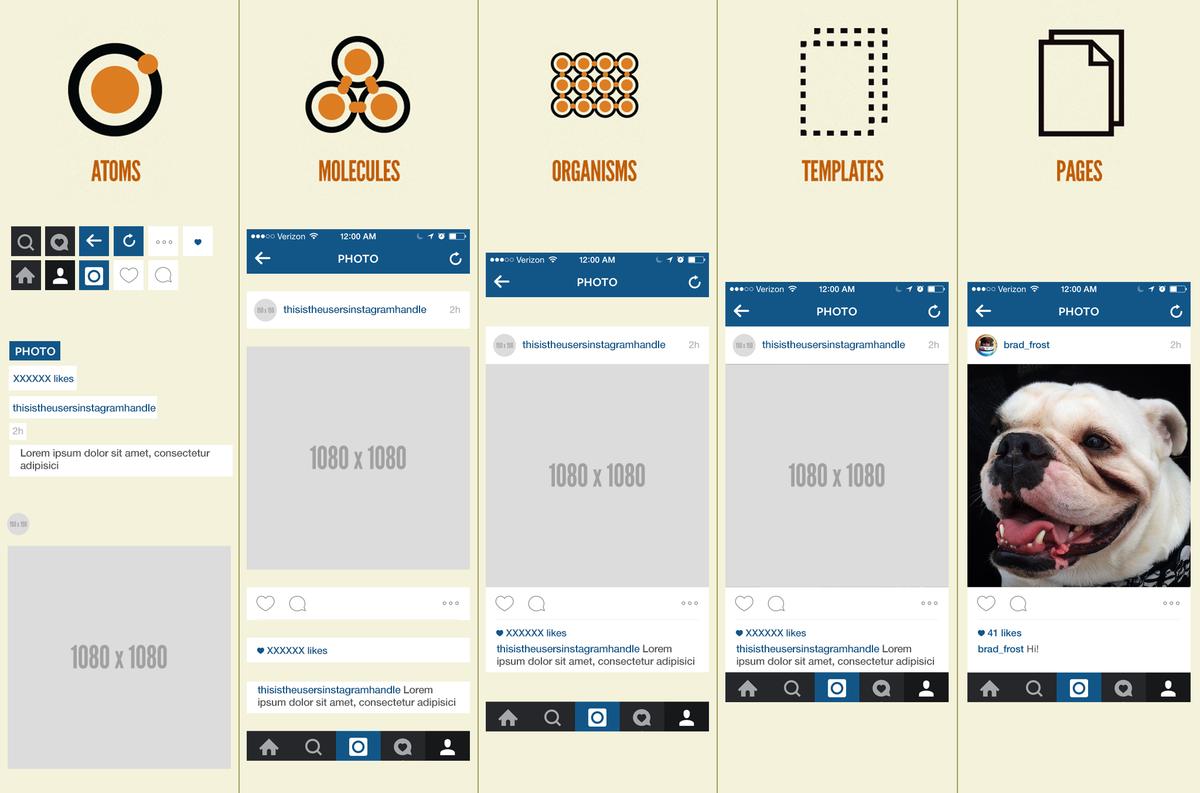 モバイルネイティブアプリ「Instagram」に適用されたアトミックデザイン。