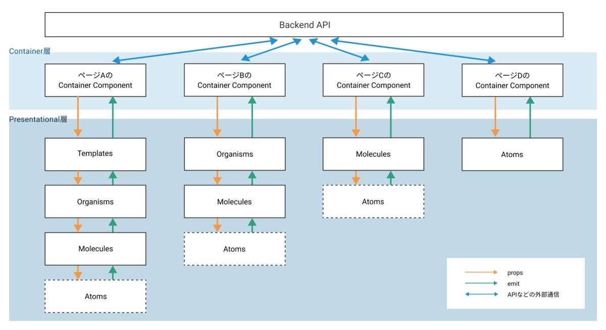 Backend APIとContainer層、Presentational層の関係図