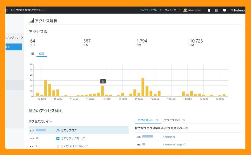 2020年8月11日のアクセス解析の画像