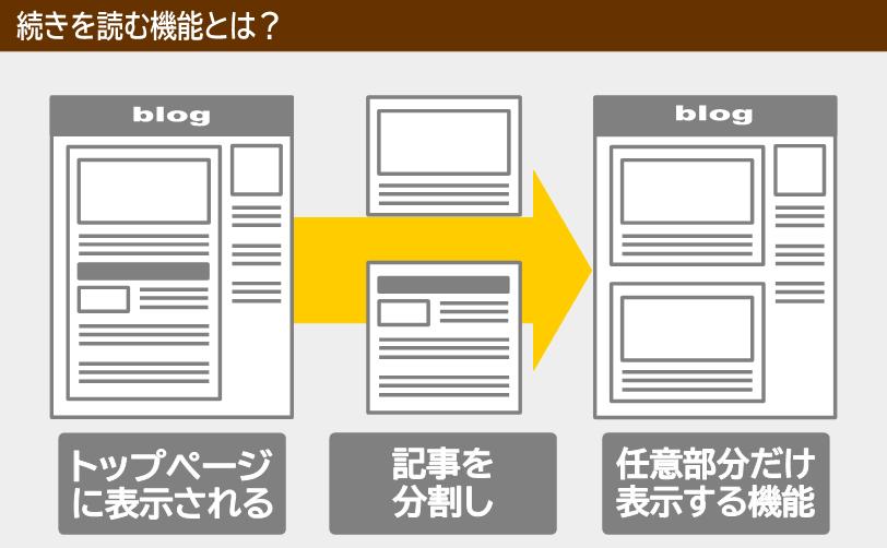 続きを読むとは、記事を分割してトップページに表示する機能