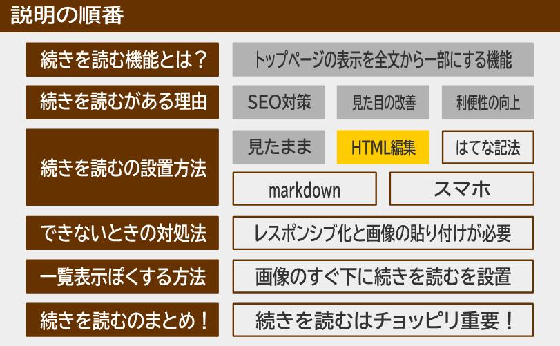 説明の順番 続きを読むの設置方法 HTML編集