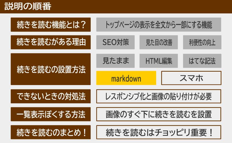 説明の順番 続きを読むの設置方法 markdown