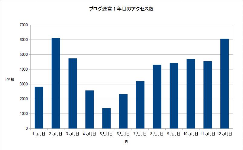 ブログ運営1年目のアクセスのグラフ
