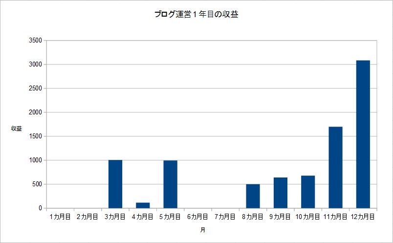 ブログ運営1年目の収益のグラフ