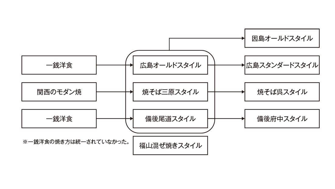 広島県内のお好み焼の系譜図