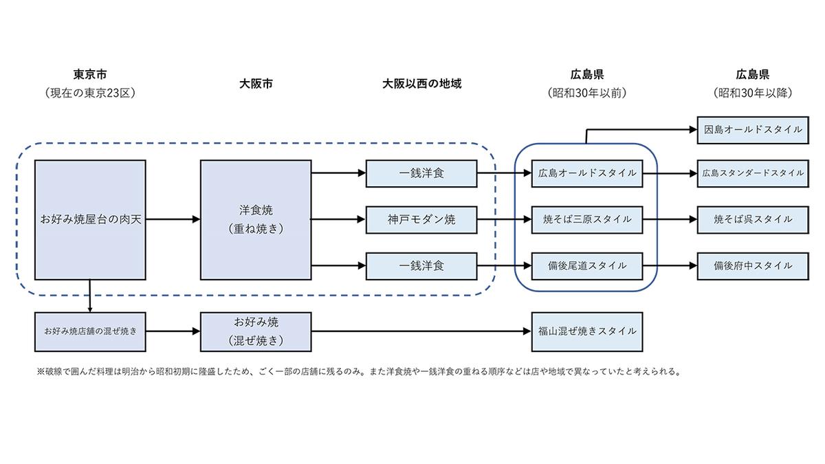 東京から広島までのお好み焼伝播の図